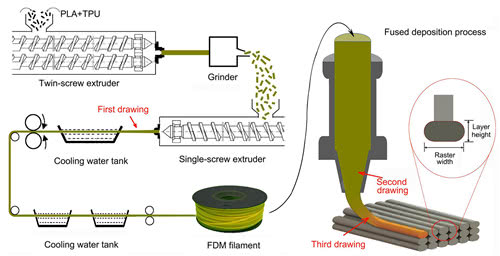 Progress In 3d Printing Of Polymer Composite Materials In